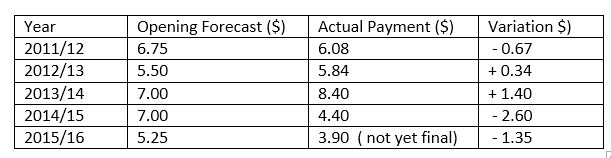 Fonterra price estimates